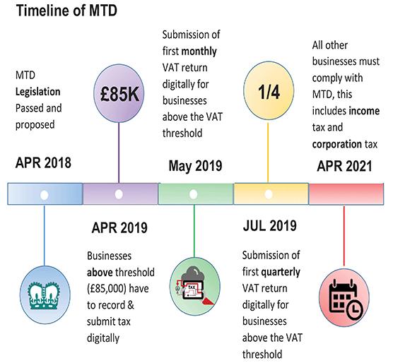 Timeline of MTD